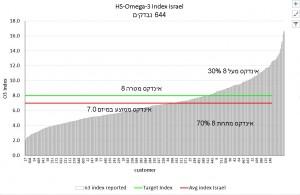 גרף התפלגות תוצאות אינדקס אומגה 3 אצל נבדקים בישראל, נכון ליולי 2016