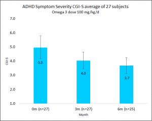 ADHD Symptoms severity