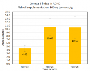 Omega 3 index in ADHD