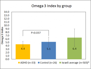 omega 3 index by group